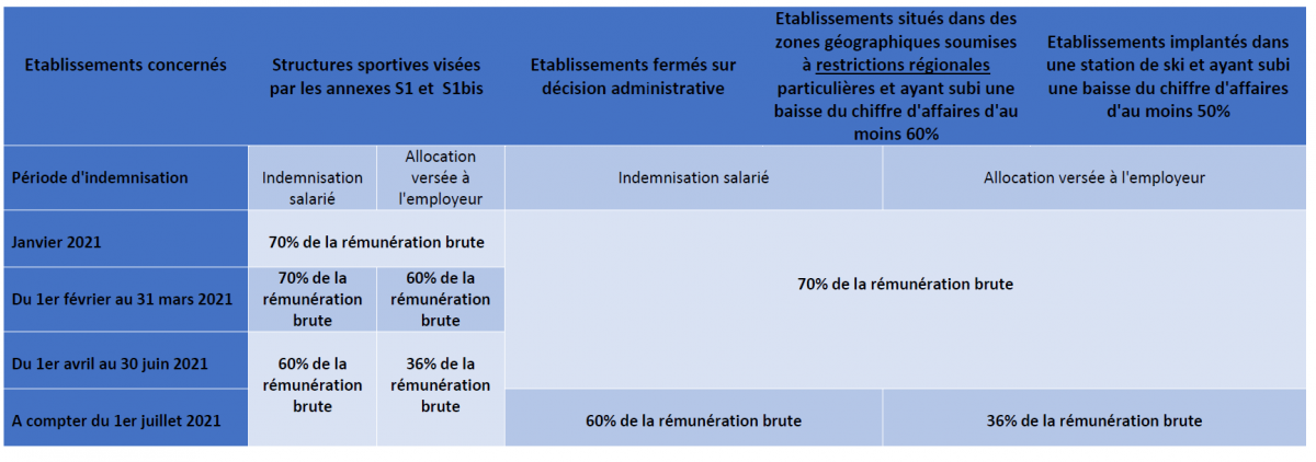 http://cosmos.asso.fr/sites/cosmos.asso.fr/files/indemnisation_activite_partielle.png